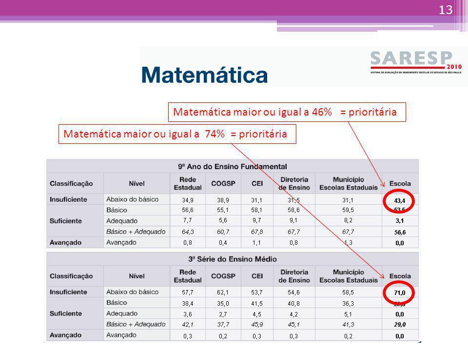 Matemática maior ou igual a 46% = prioritária