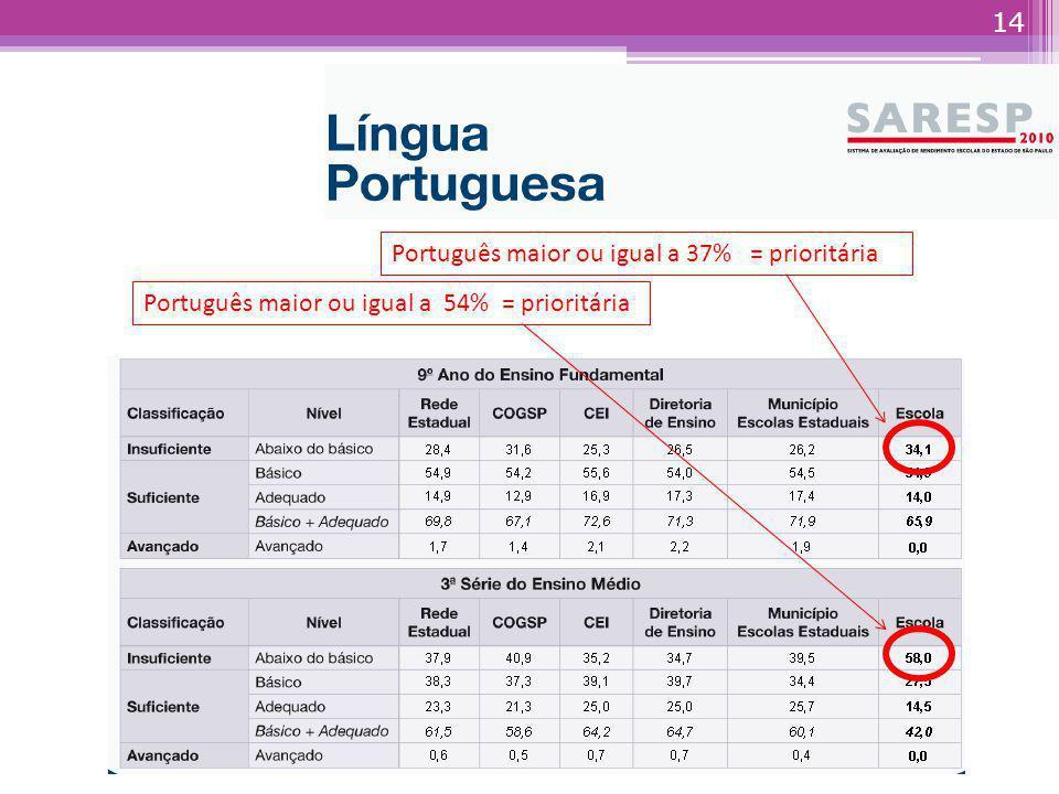 Português maior ou igual a 37% = prioritária