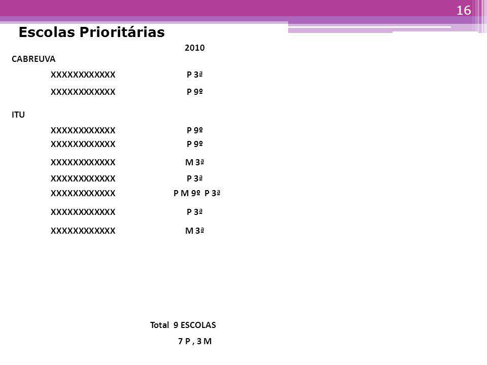 Escolas Prioritárias 2010 CABREUVA XXXXXXXXXXXX P 3ª P 9º ITU M 3ª