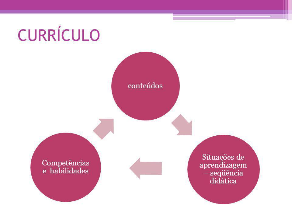 CURRÍCULO conteúdos Situações de aprendizagem – seqüência didática