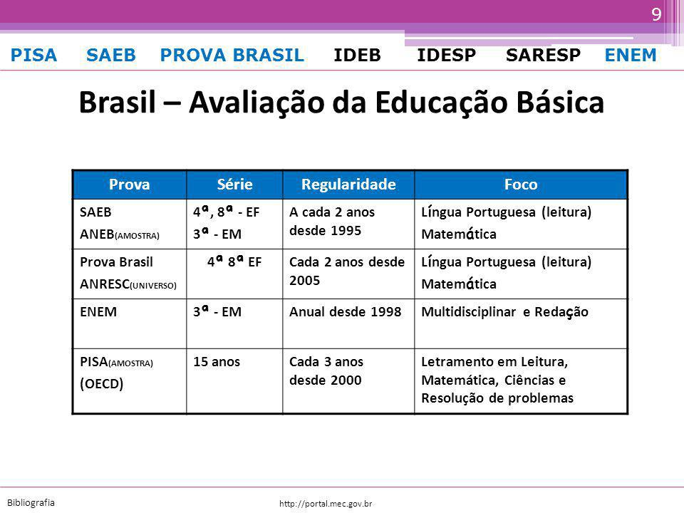 Brasil – Avaliação da Educação Básica