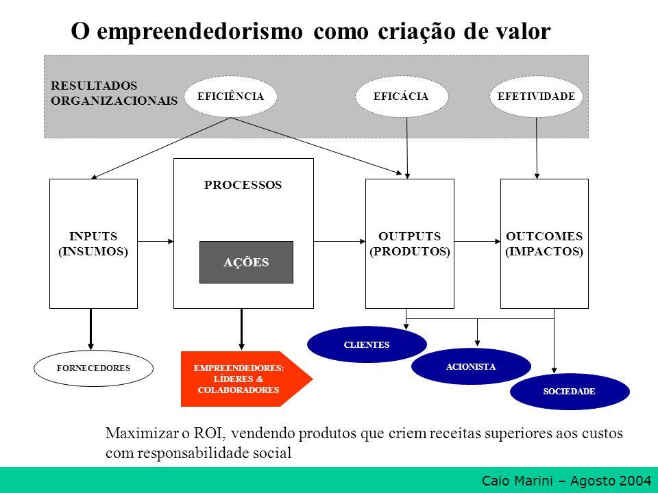 O empreendedorismo como criação de valor