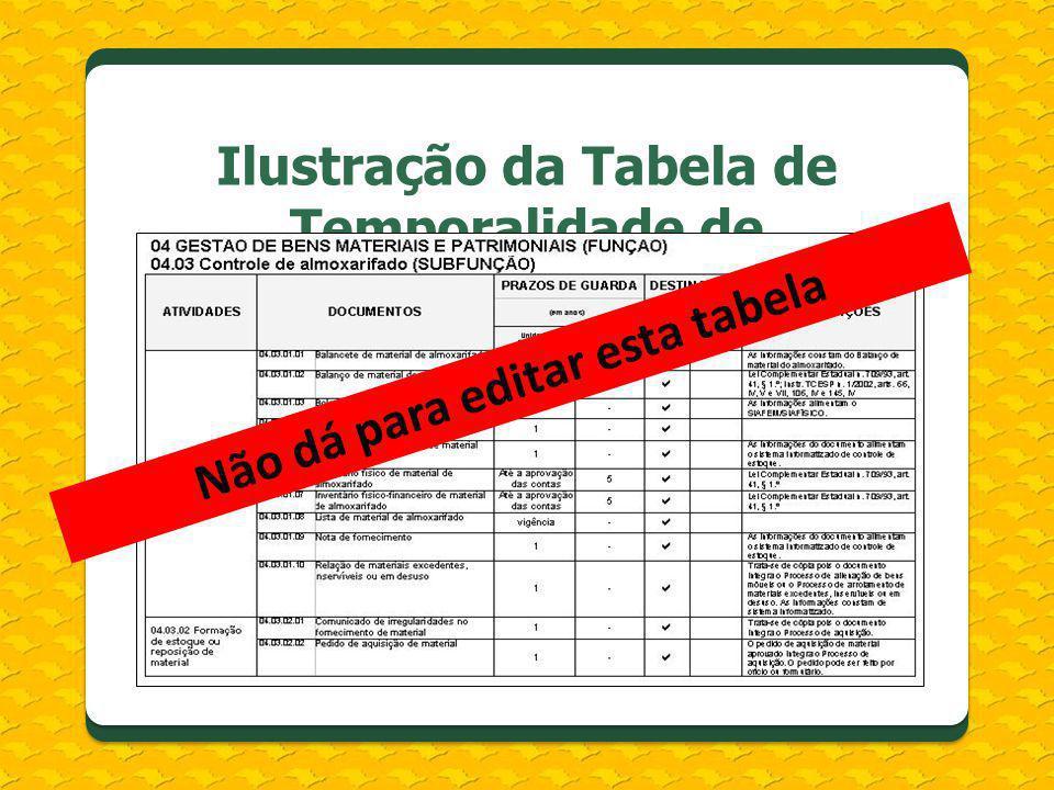Ilustração da Tabela de Temporalidade de Documentos: Atividades-meio