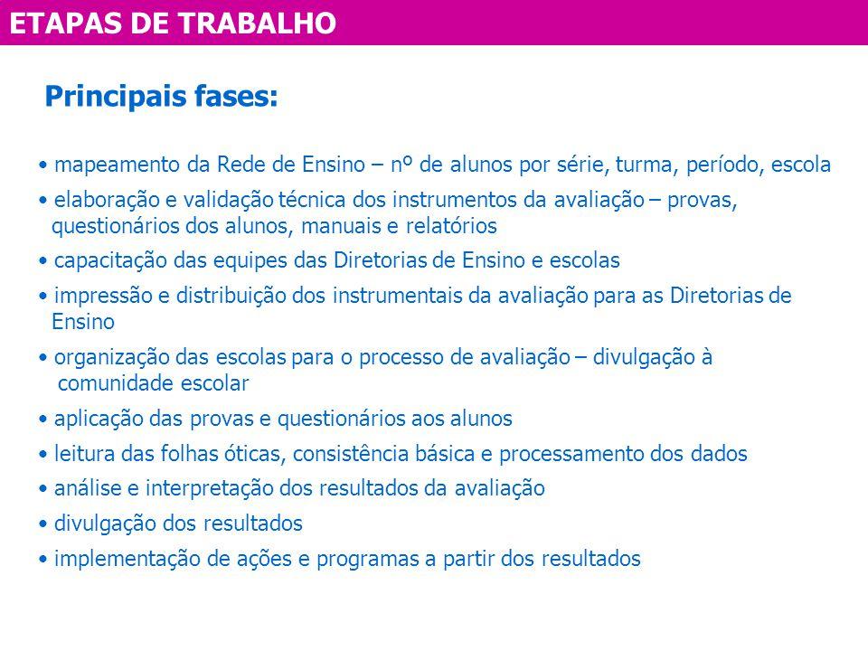 ETAPAS DE TRABALHO Principais fases: