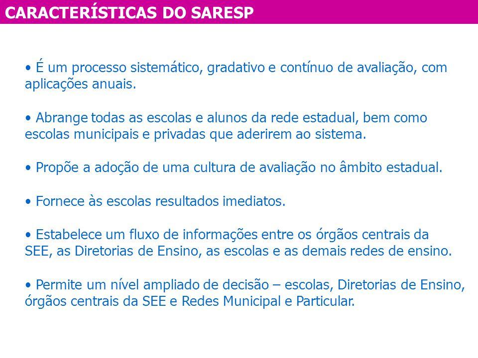 CARACTERÍSTICAS DO SARESP