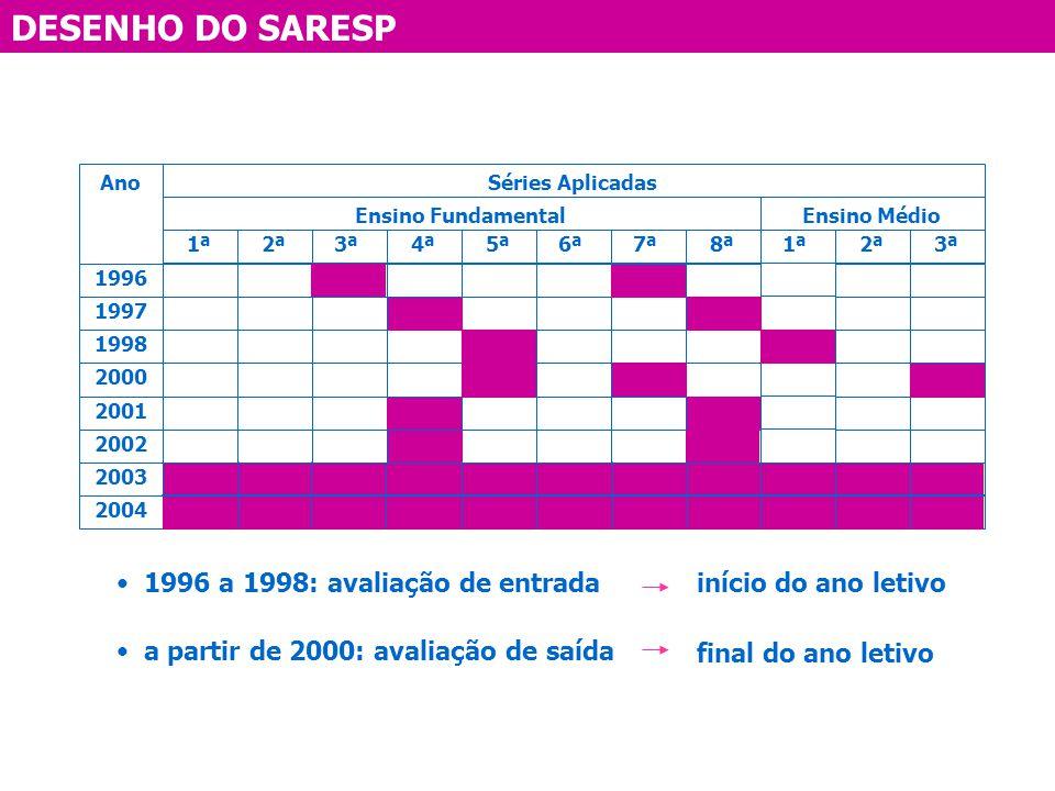 DESENHO DO SARESP 1996 a 1998: avaliação de entrada