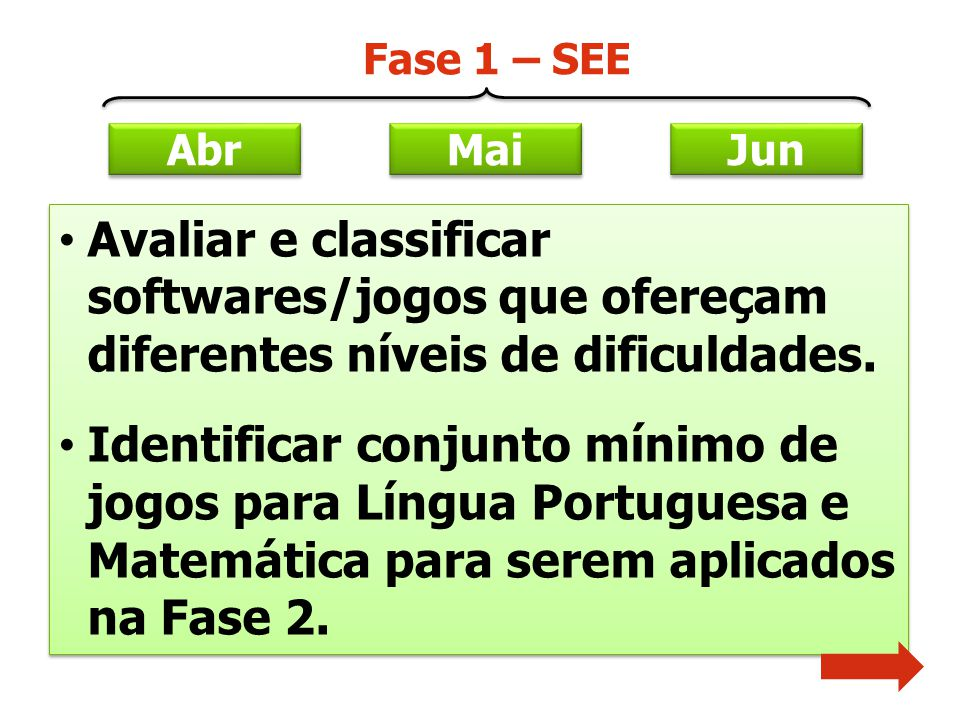 Abr Mai. Jun. Fase 1 – SEE. Avaliar e classificar softwares/jogos que ofereçam diferentes níveis de dificuldades.