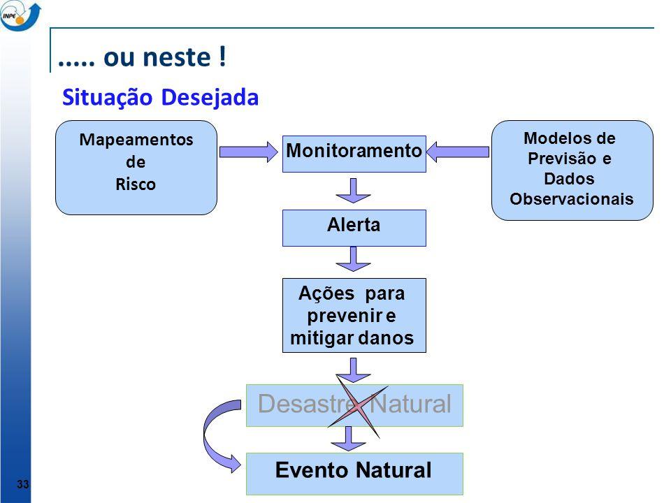 ..... ou neste ! Situação Desejada Desastre Natural Evento Natural