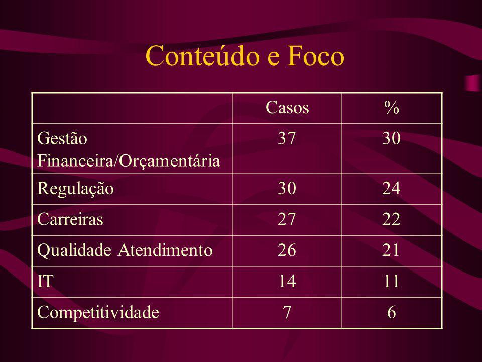 Conteúdo e Foco Casos % Gestão Financeira/Orçamentária 37 30 Regulação