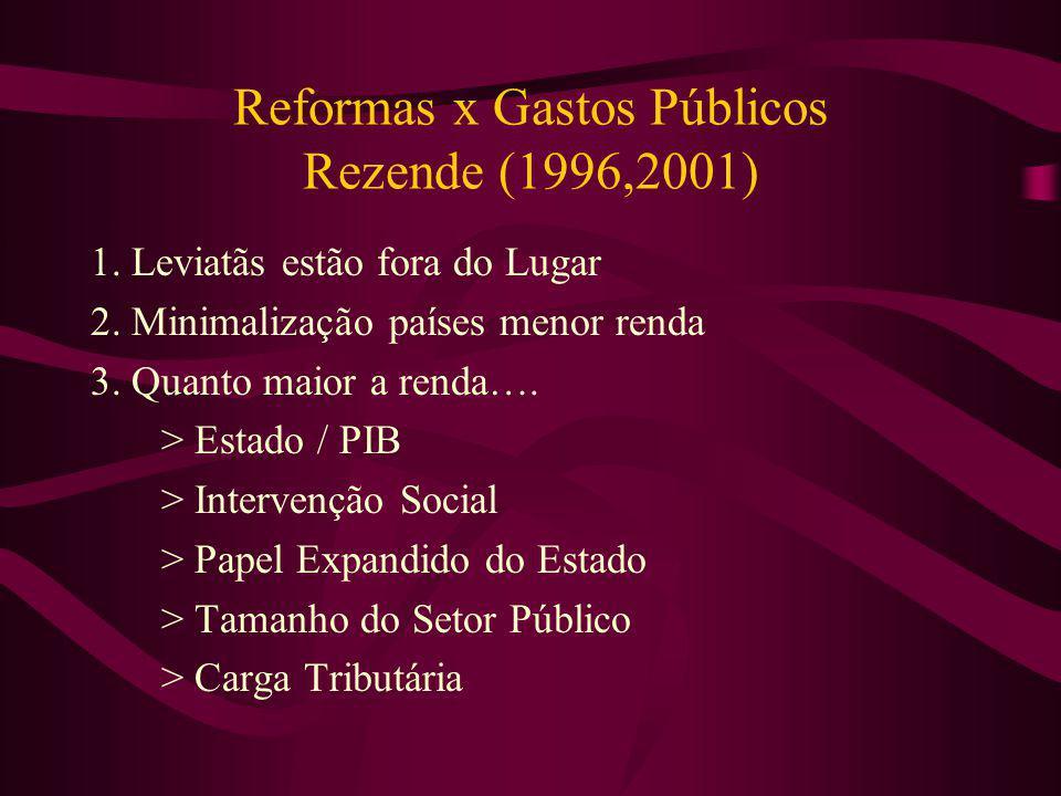 Reformas x Gastos Públicos Rezende (1996,2001)