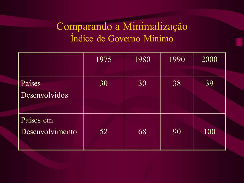 Comparando a Minimalização Índice de Governo Mínimo