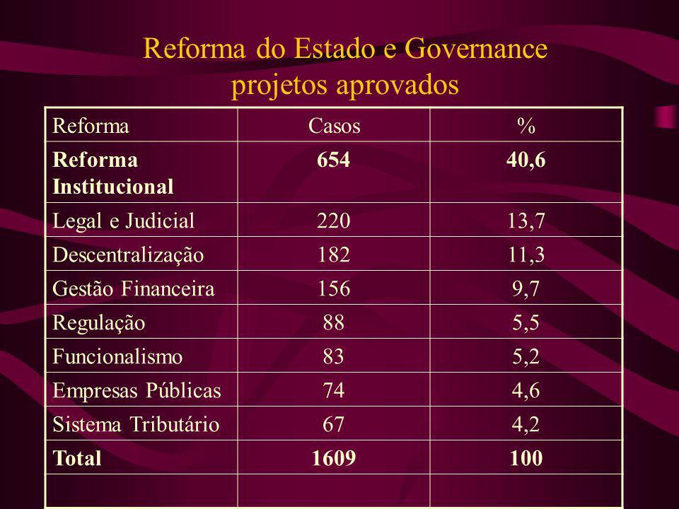 Reforma do Estado e Governance projetos aprovados