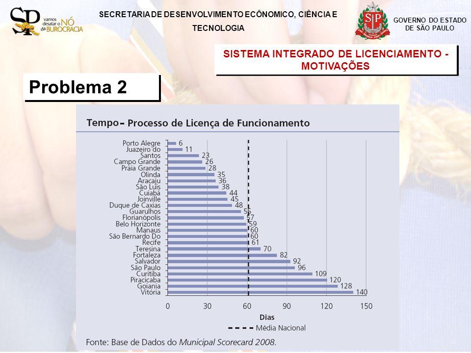 Problema 2 SISTEMA INTEGRADO DE LICENCIAMENTO -