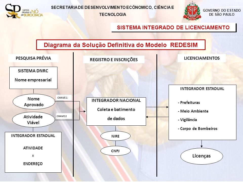 Diagrama da Solução Definitiva do Modelo REDESIM