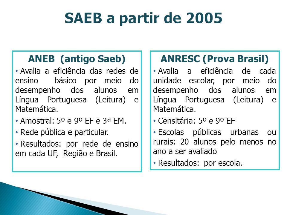 SAEB a partir de 2005 ANEB (antigo Saeb) ANRESC (Prova Brasil)