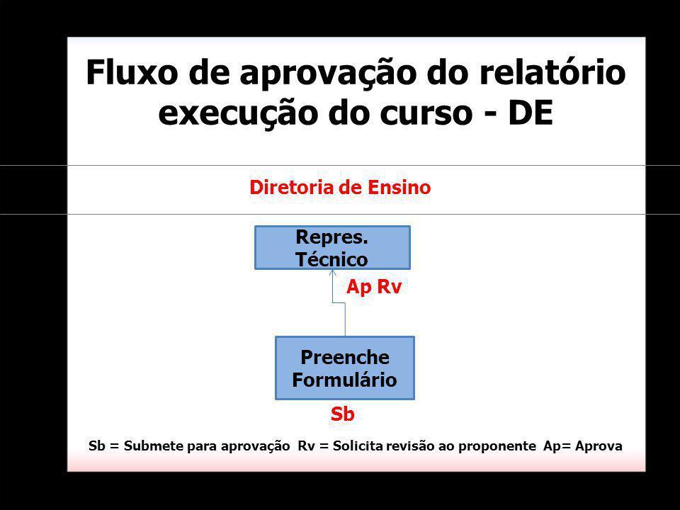 Fluxo de aprovação do relatório execução do curso - DE