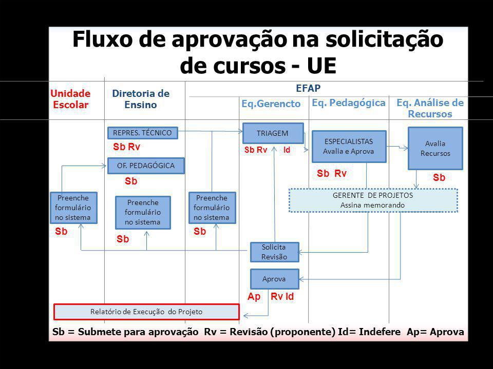Fluxo de aprovação na solicitação de cursos - UE