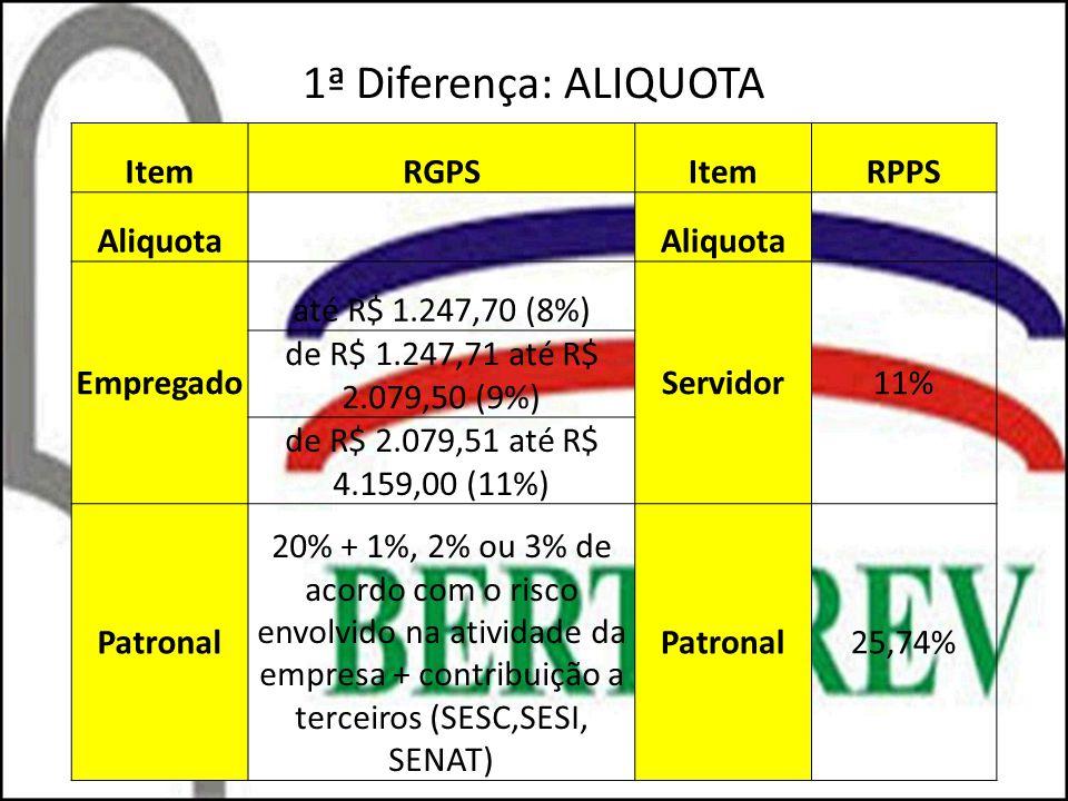 1ª Diferença: ALIQUOTA Item RGPS RPPS Aliquota Empregado