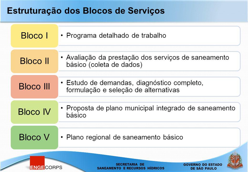 Estruturação dos Blocos de Serviços