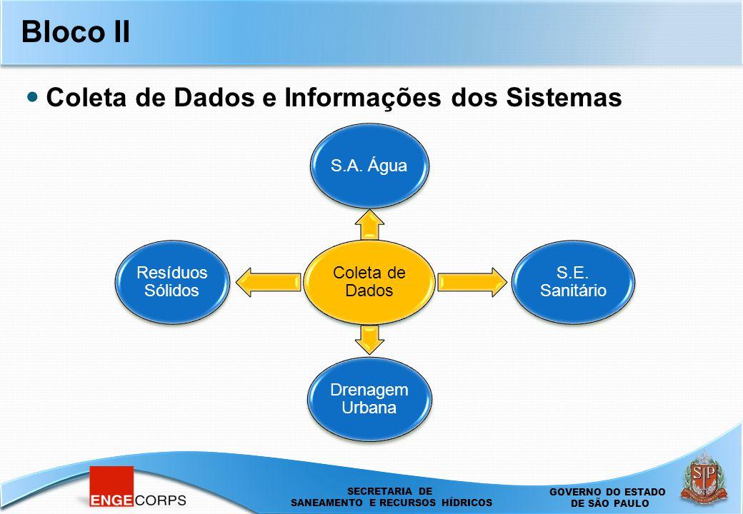 Bloco II Coleta de Dados e Informações dos Sistemas Coleta de Dados