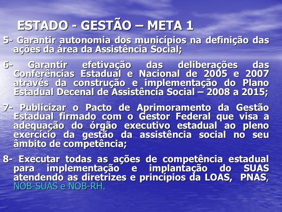 ESTADO - GESTÃO – META 1 5- Garantir autonomia dos municípios na definição das ações da área da Assistência Social;