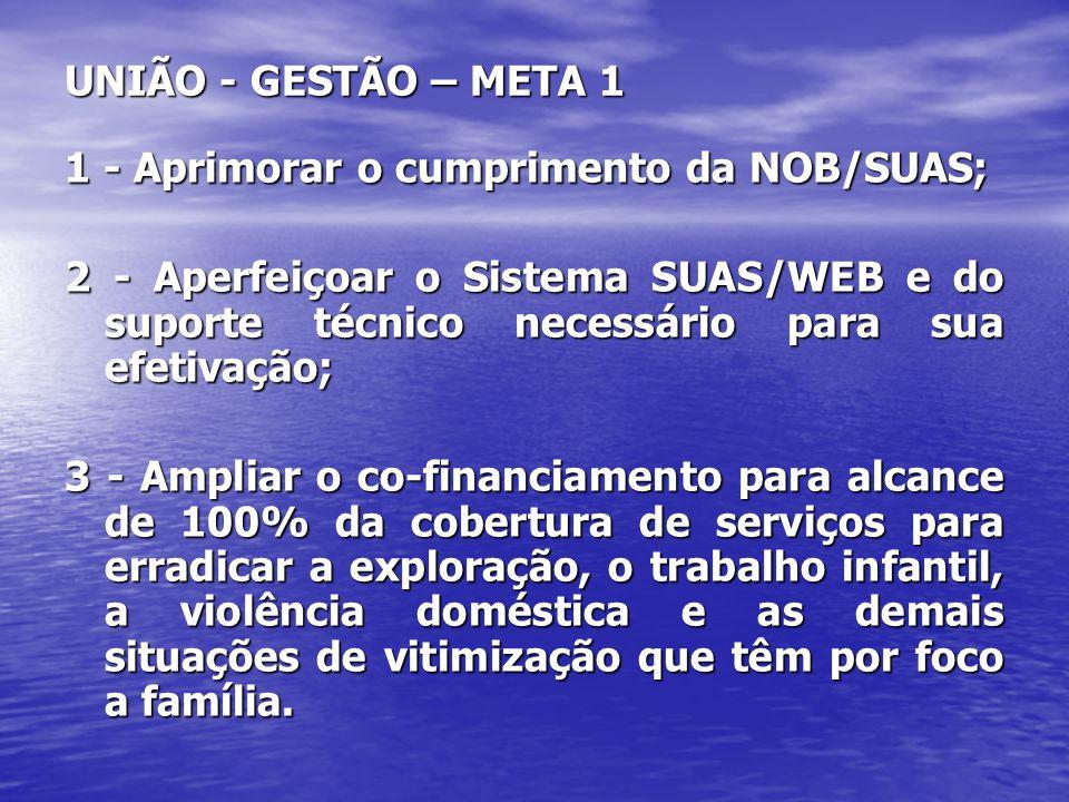 UNIÃO - GESTÃO – META 1 1 - Aprimorar o cumprimento da NOB/SUAS;