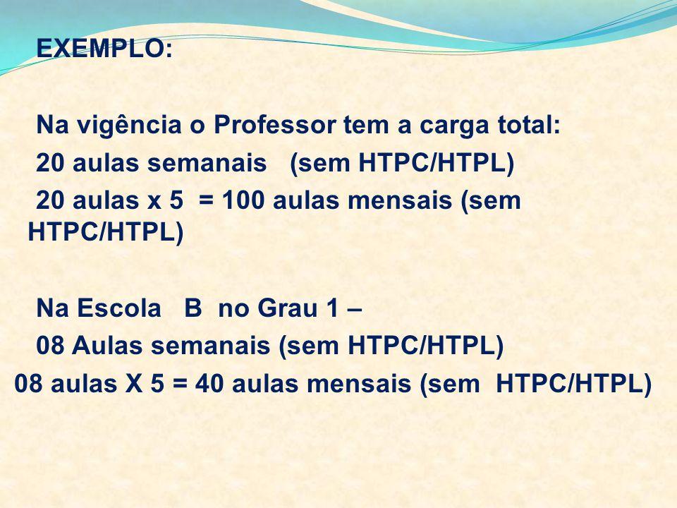 EXEMPLO: Na vigência o Professor tem a carga total: 20 aulas semanais (sem HTPC/HTPL) 20 aulas x 5 = 100 aulas mensais (sem HTPC/HTPL) Na Escola B no Grau 1 – 08 Aulas semanais (sem HTPC/HTPL) 08 aulas X 5 = 40 aulas mensais (sem HTPC/HTPL)