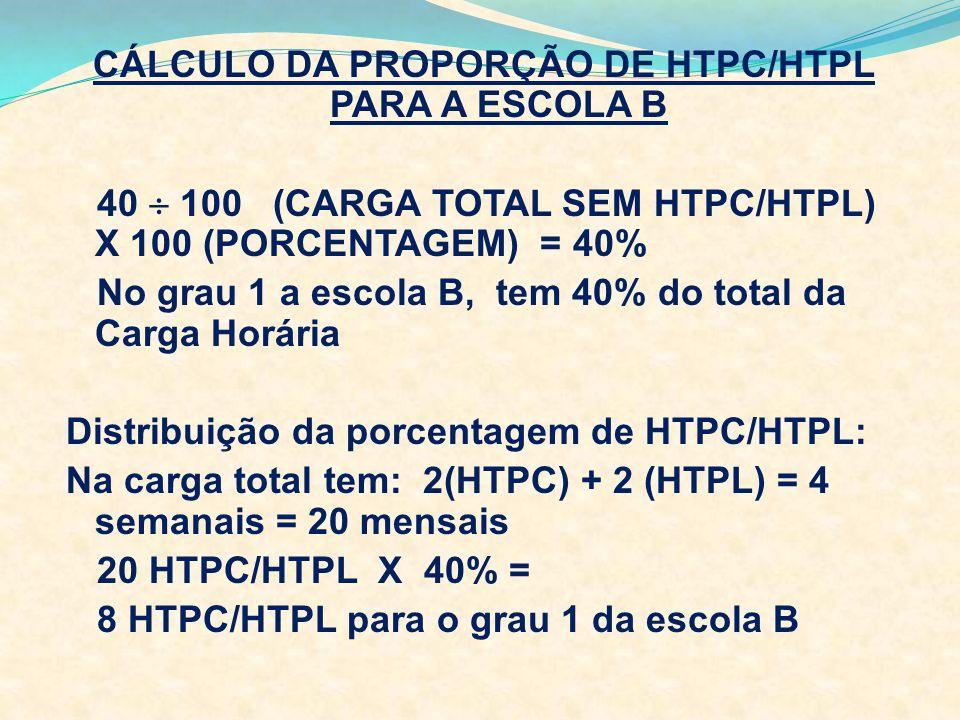 CÁLCULO DA PROPORÇÃO DE HTPC/HTPL PARA A ESCOLA B 40  100 (CARGA TOTAL SEM HTPC/HTPL) X 100 (PORCENTAGEM) = 40% No grau 1 a escola B, tem 40% do total da Carga Horária Distribuição da porcentagem de HTPC/HTPL: Na carga total tem: 2(HTPC) + 2 (HTPL) = 4 semanais = 20 mensais 20 HTPC/HTPL X 40% = 8 HTPC/HTPL para o grau 1 da escola B