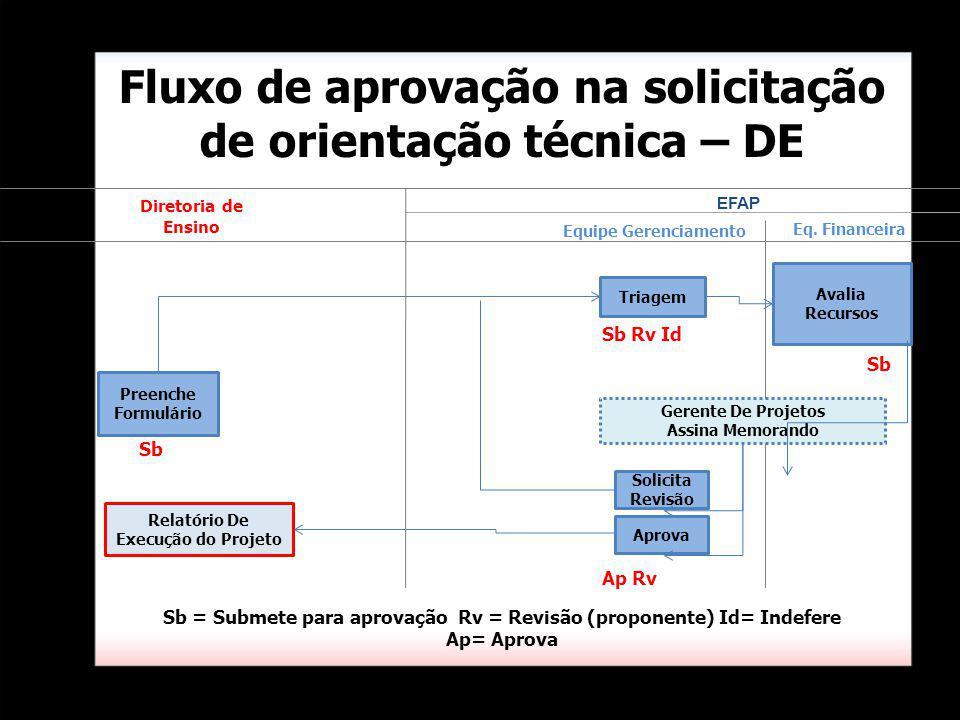 Fluxo de aprovação na solicitação de orientação técnica – DE