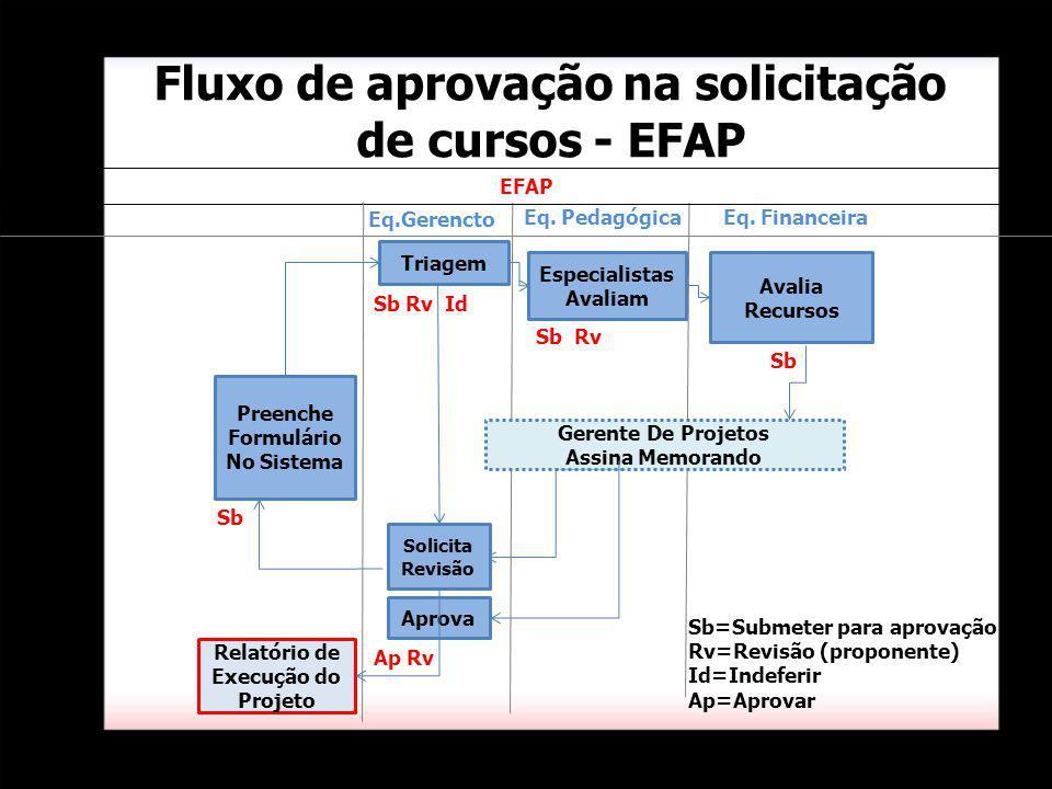 Fluxo de aprovação na solicitação de cursos - EFAP