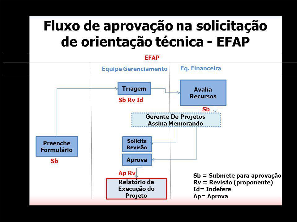 Fluxo de aprovação na solicitação de orientação técnica - EFAP