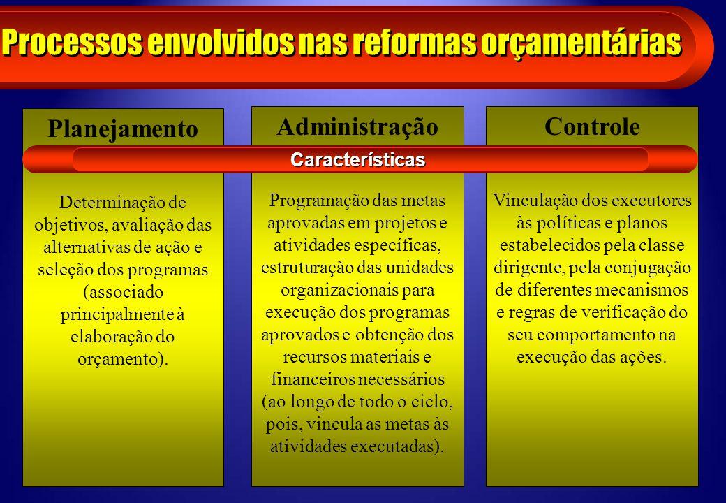 Processos envolvidos nas reformas orçamentárias