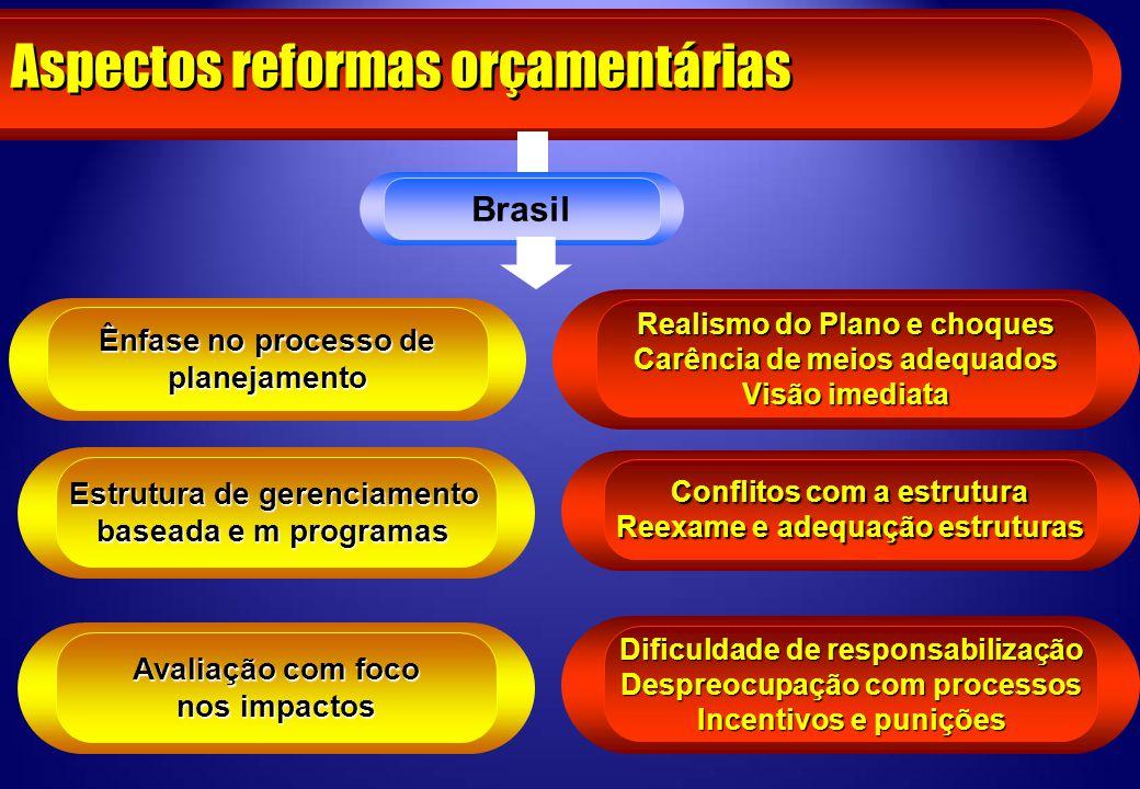 Aspectos reformas orçamentárias
