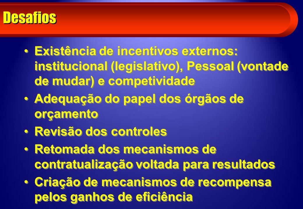 Desafios Existência de incentivos externos: institucional (legislativo), Pessoal (vontade de mudar) e competividade.