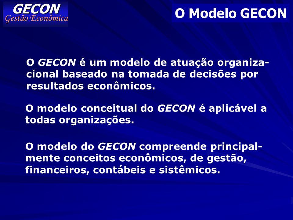 GECON O Modelo GECON Gestão Econômica