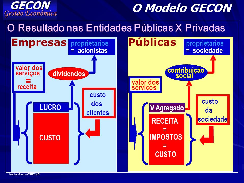 O Modelo GECON = GECON O Resultado nas Entidades Públicas X Privadas
