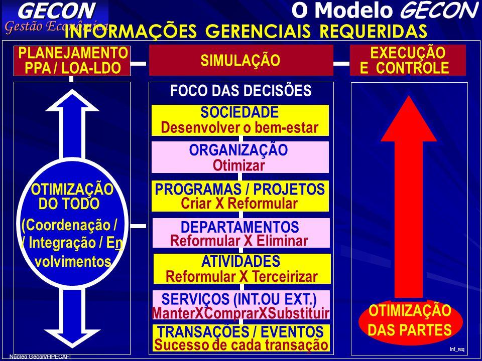 GECON O Modelo GECON INFORMAÇÕES GERENCIAIS REQUERIDAS