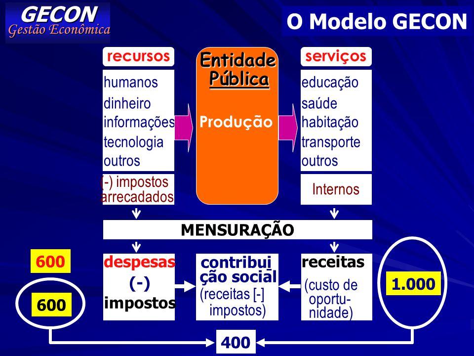 GECON O Modelo GECON Entidade Pública Gestão Econômica humanos