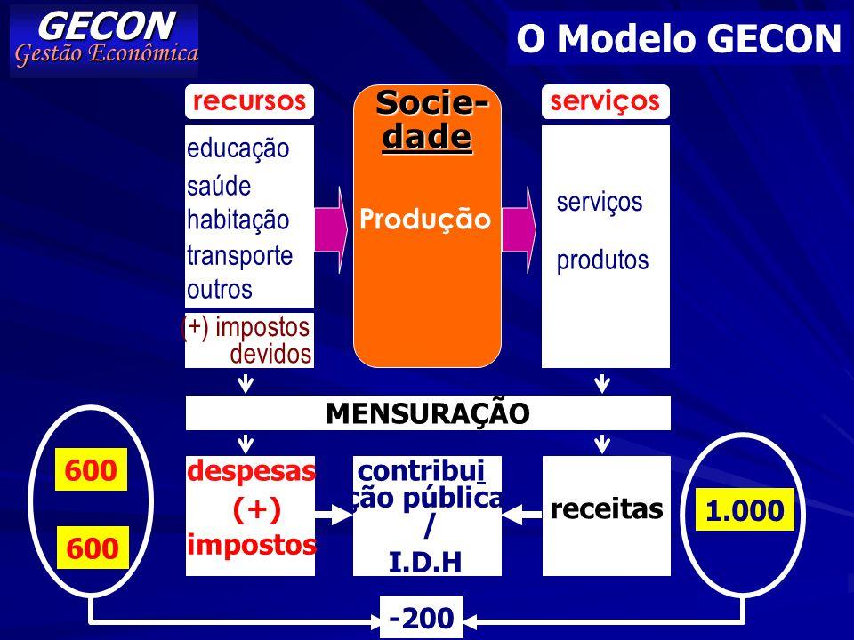 GECON O Modelo GECON Socie- dade Gestão Econômica recursos serviços