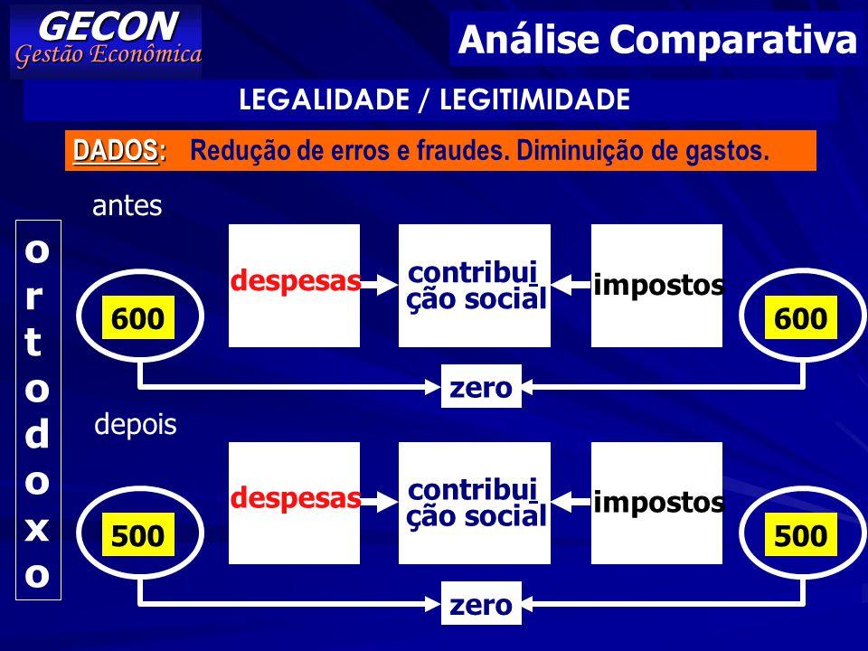GECON Análise Comparativa o r t d x Gestão Econômica