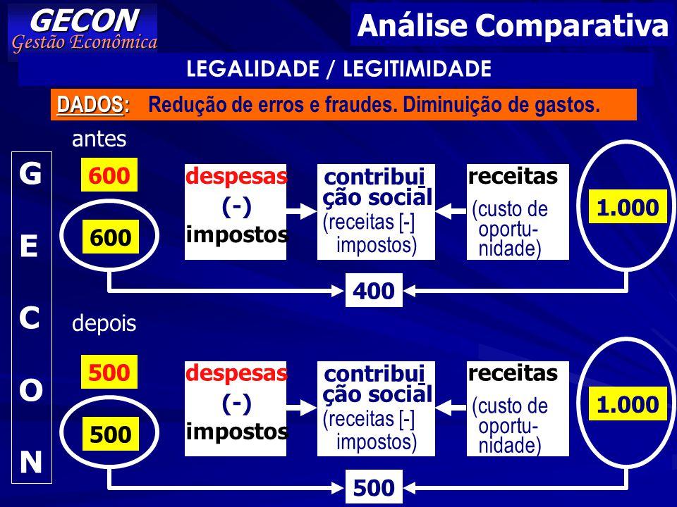 GECON Análise Comparativa G E C O N Gestão Econômica