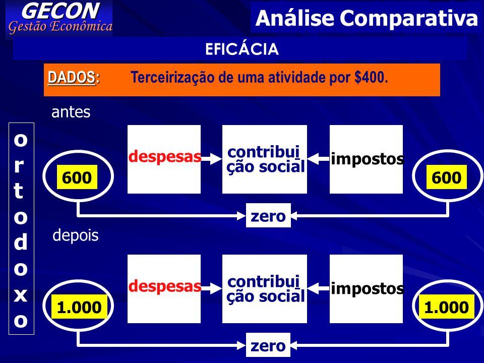 GECON Análise Comparativa o r t d x Gestão Econômica EFICÁCIA DADOS: