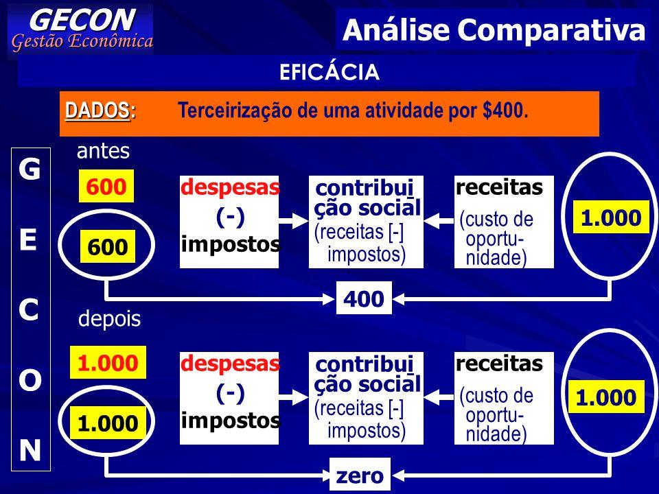 GECON Análise Comparativa G E C O N Gestão Econômica EFICÁCIA DADOS: