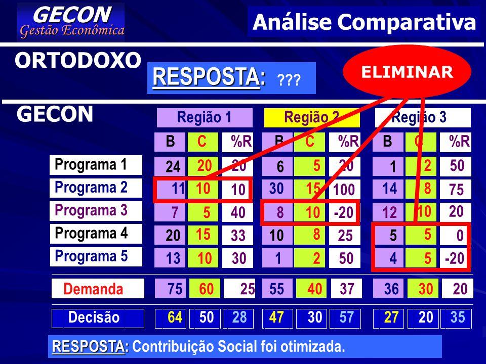 RESPOSTA: GECON Análise Comparativa ORTODOXO GECON Gestão Econômica