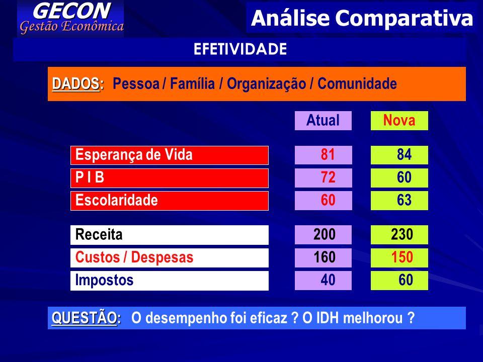 GECON Análise Comparativa Gestão Econômica EFETIVIDADE DADOS: