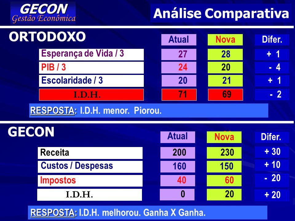 GECON Análise Comparativa ORTODOXO GECON Gestão Econômica Atual Nova