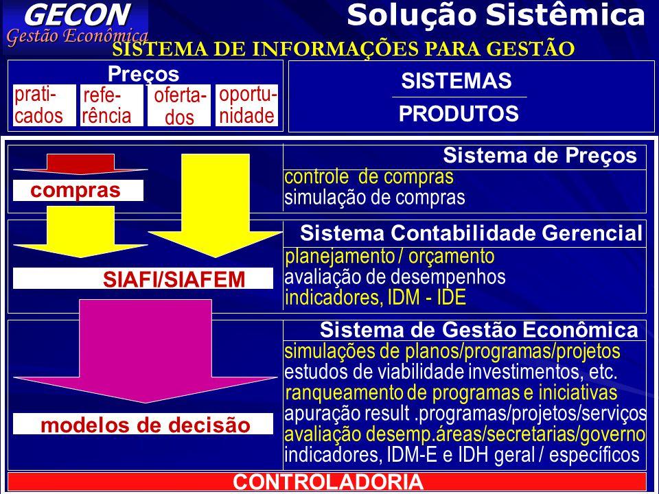 GECON Solução Sistêmica Gestão Econômica