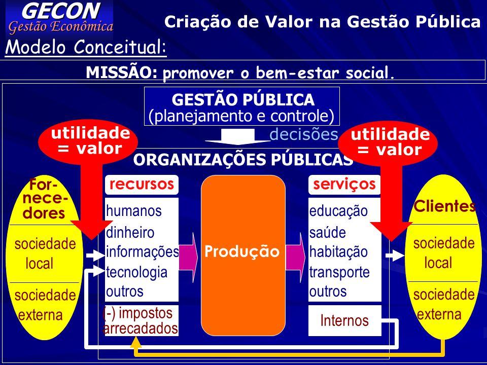 GECON Modelo Conceitual: Gestão Econômica