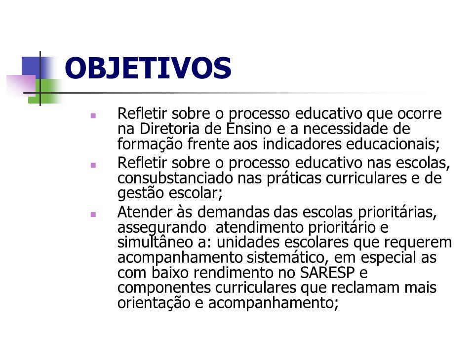 OBJETIVOS Refletir sobre o processo educativo que ocorre na Diretoria de Ensino e a necessidade de formação frente aos indicadores educacionais;