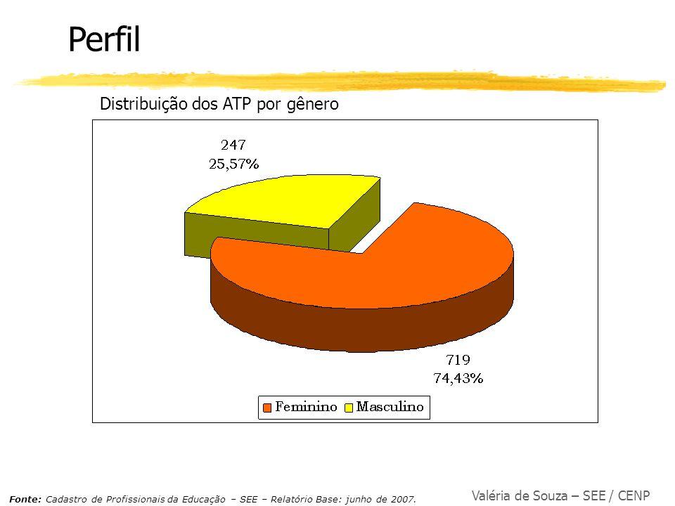 Perfil Distribuição dos ATP por gênero